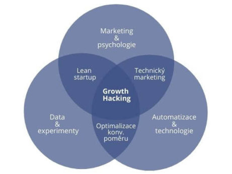 Co je to growth hacking
