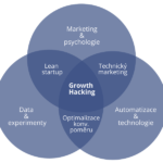 Co to je growth hacking
